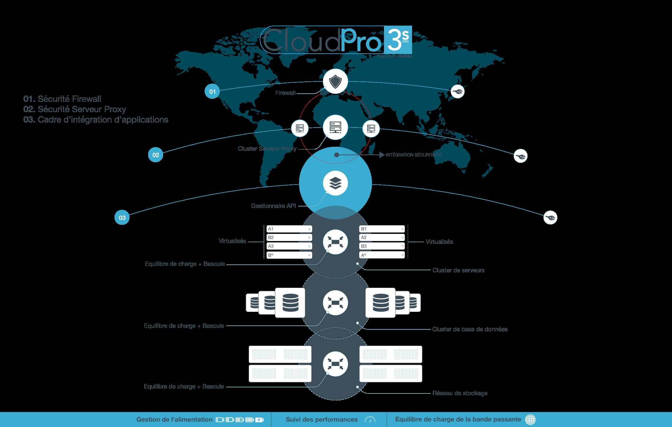 CP3S Offre Cloud Professionnelle