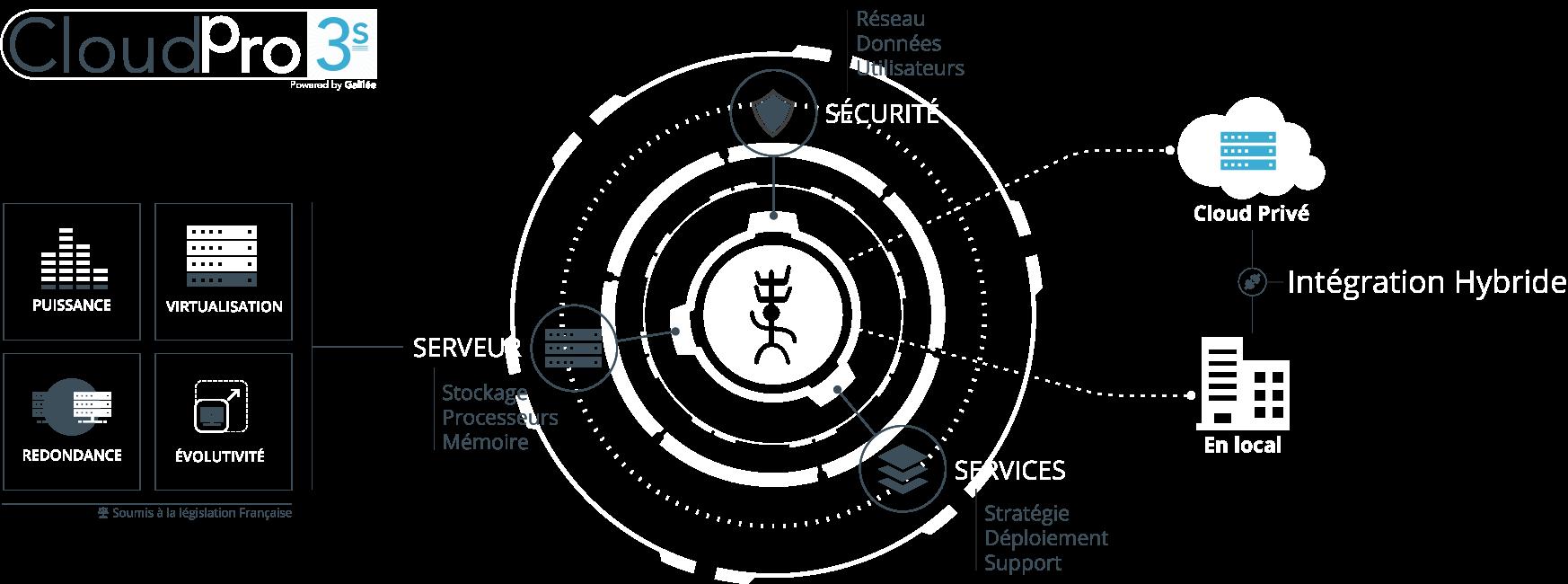 galilee-cps3-schema-web