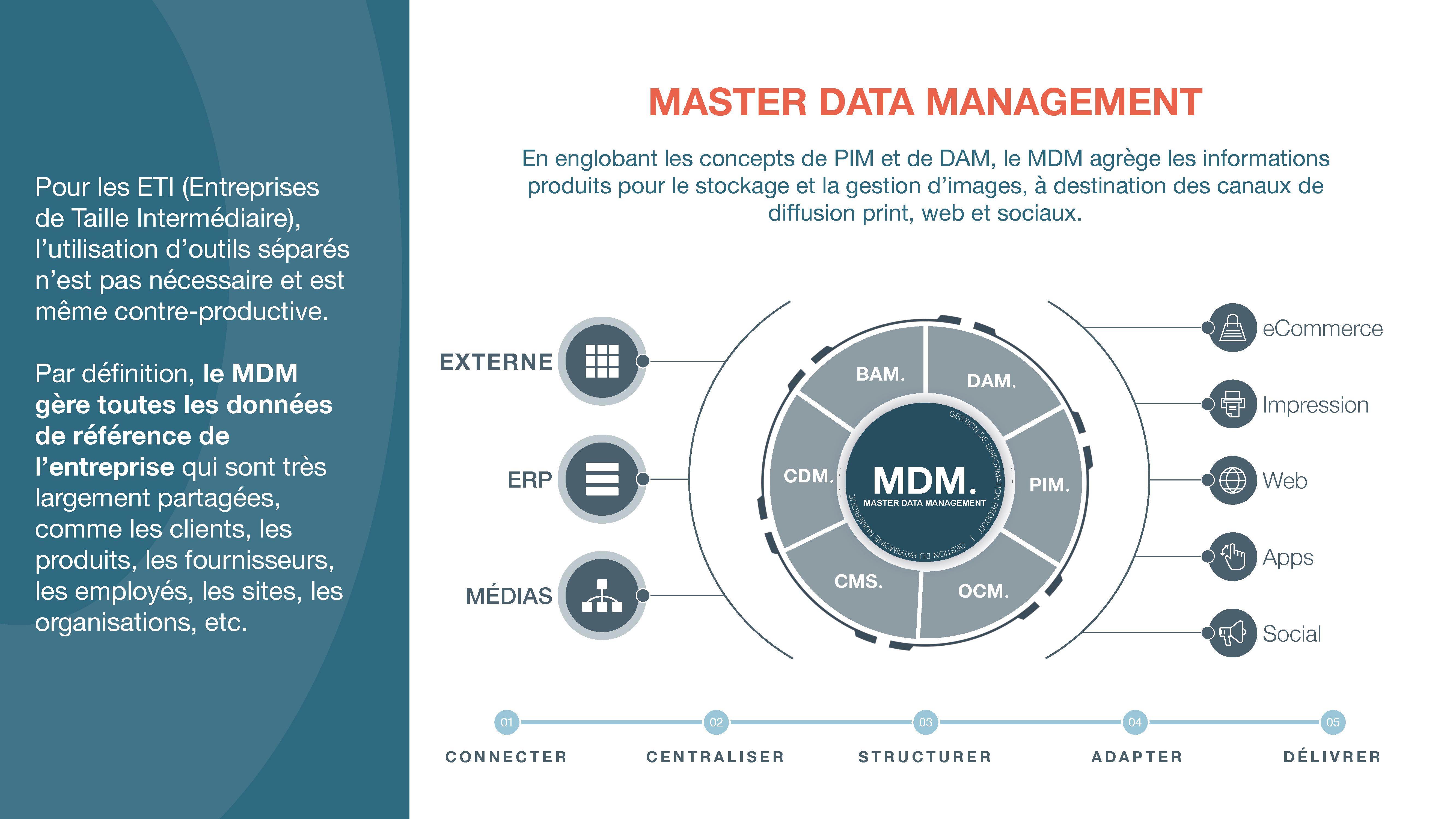 Le MDM pour gérer ses données packaging