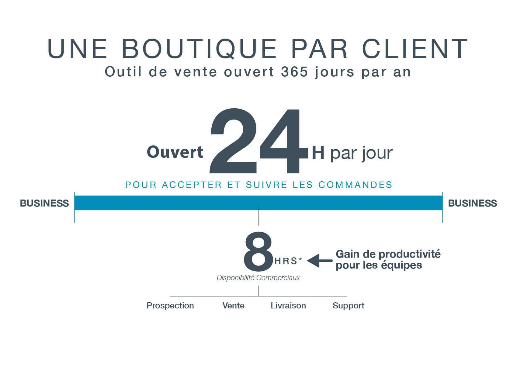 L'expérience client pour l'e-commerce B2B