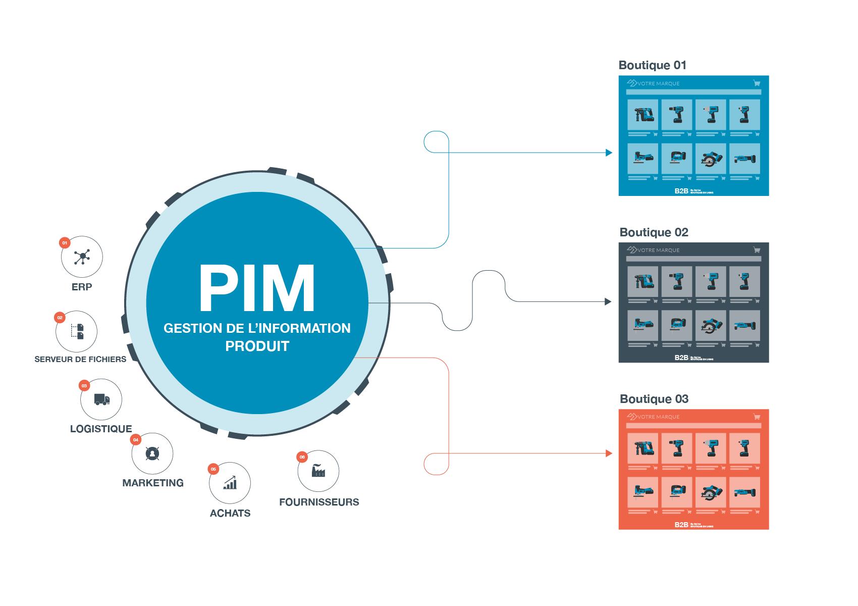 Le PIM pour gérer ses informations produits pour l'E-Commerce B2B