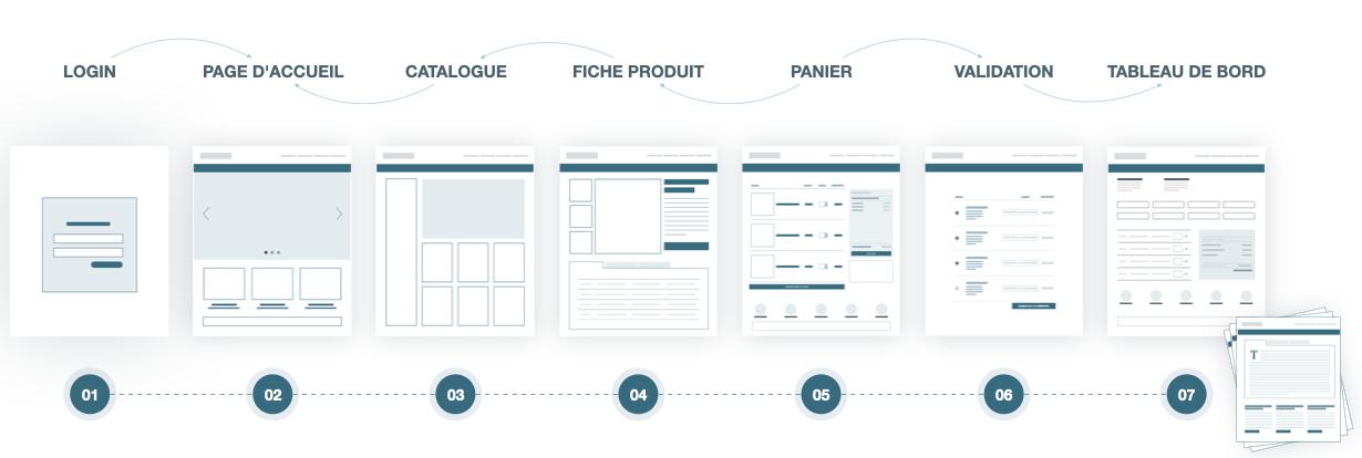 Les étapes d'un projet E-Commerce B2B