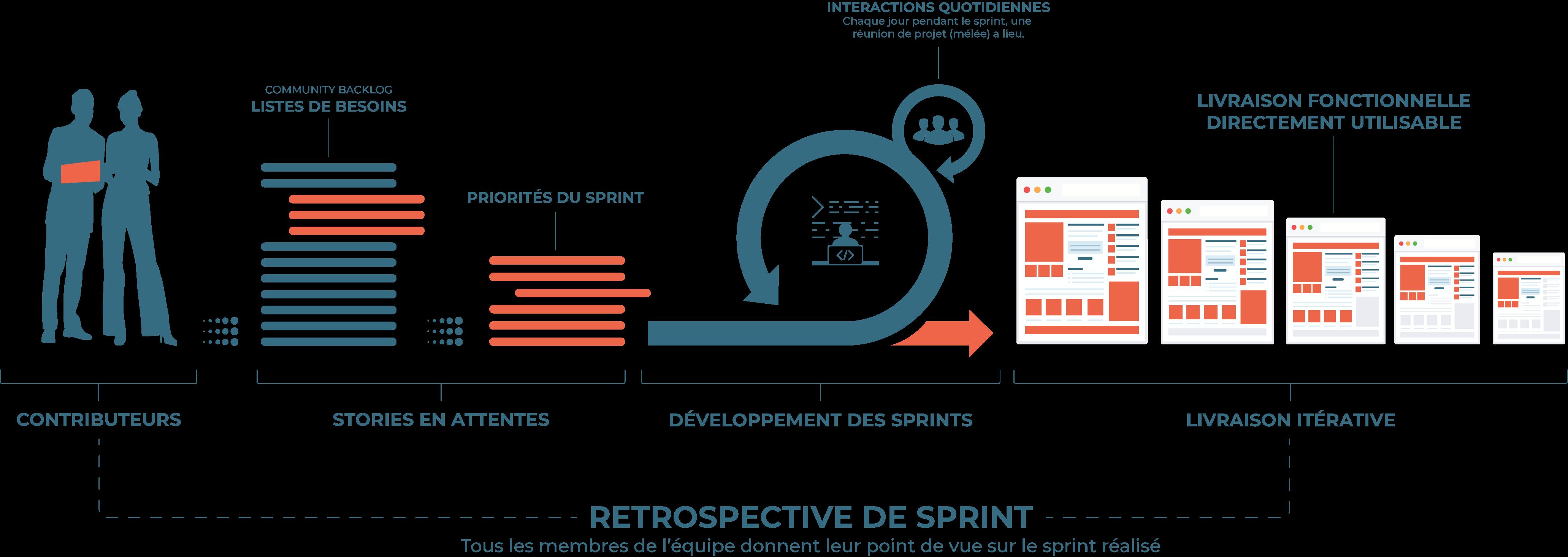 Méthodologie agile pour l'E-Commerce B2B