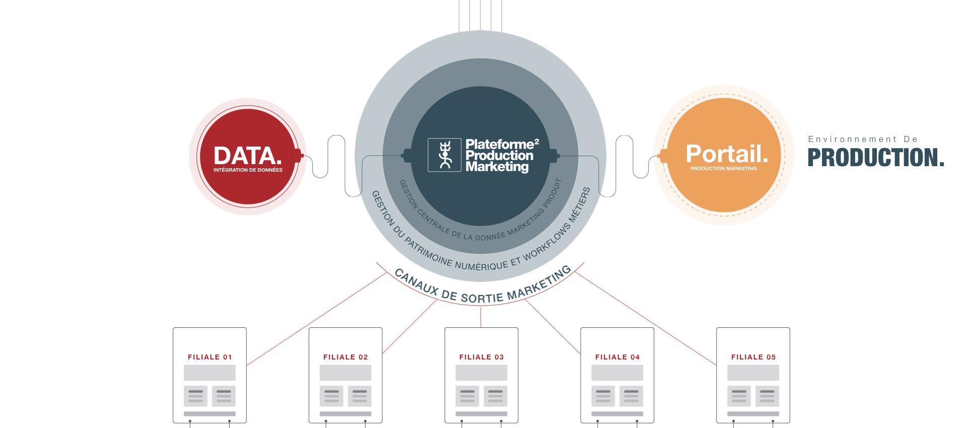 Gérer ses contenus de marque avec un master data management (MDM)
