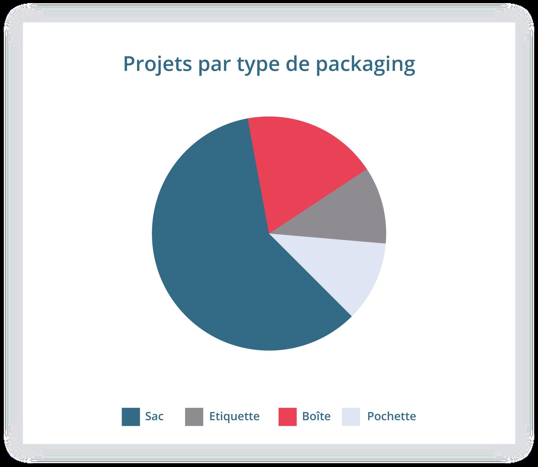 La gestion de projet dans la production packaging