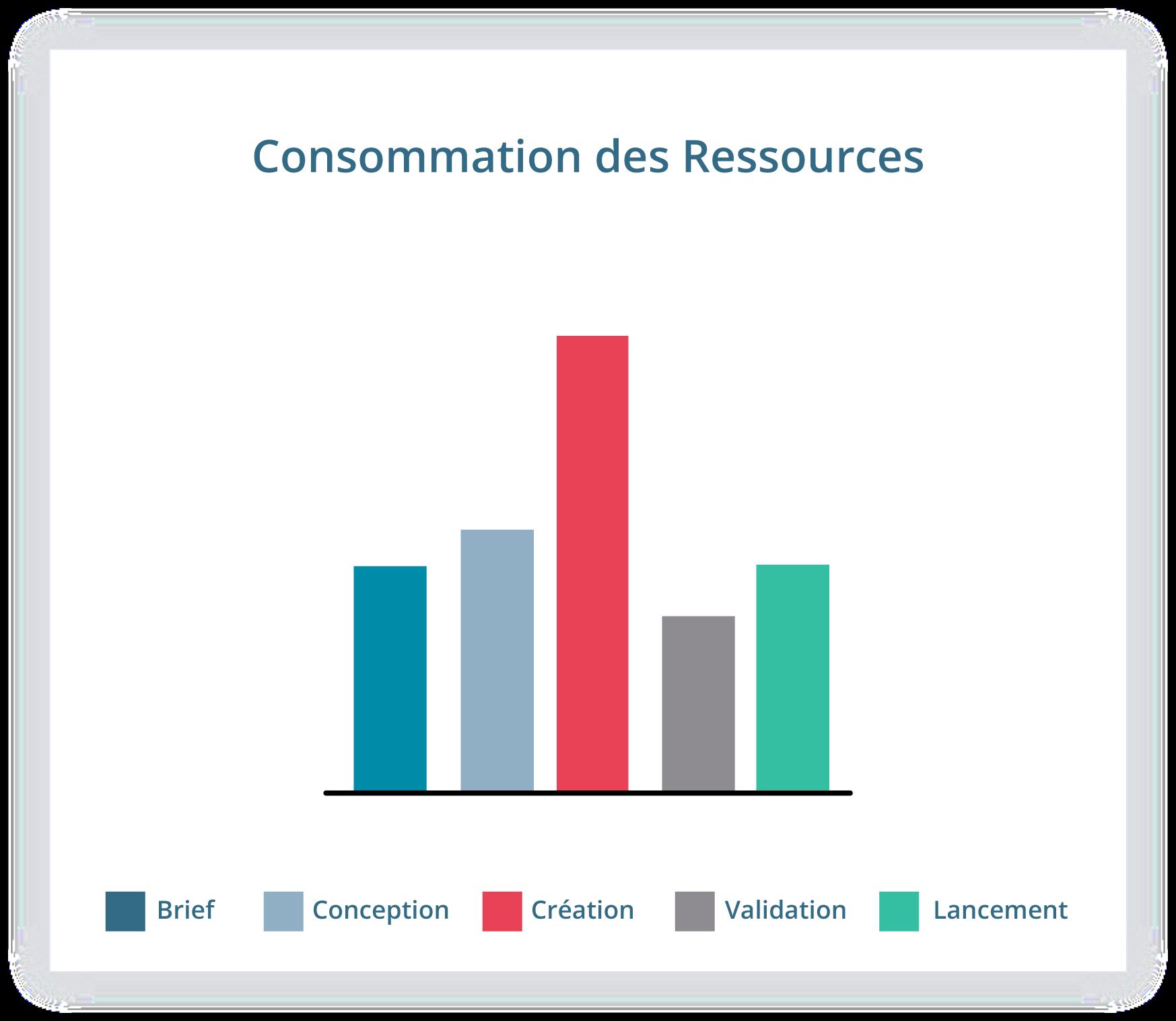 Consommation des ressources dans la production packaging