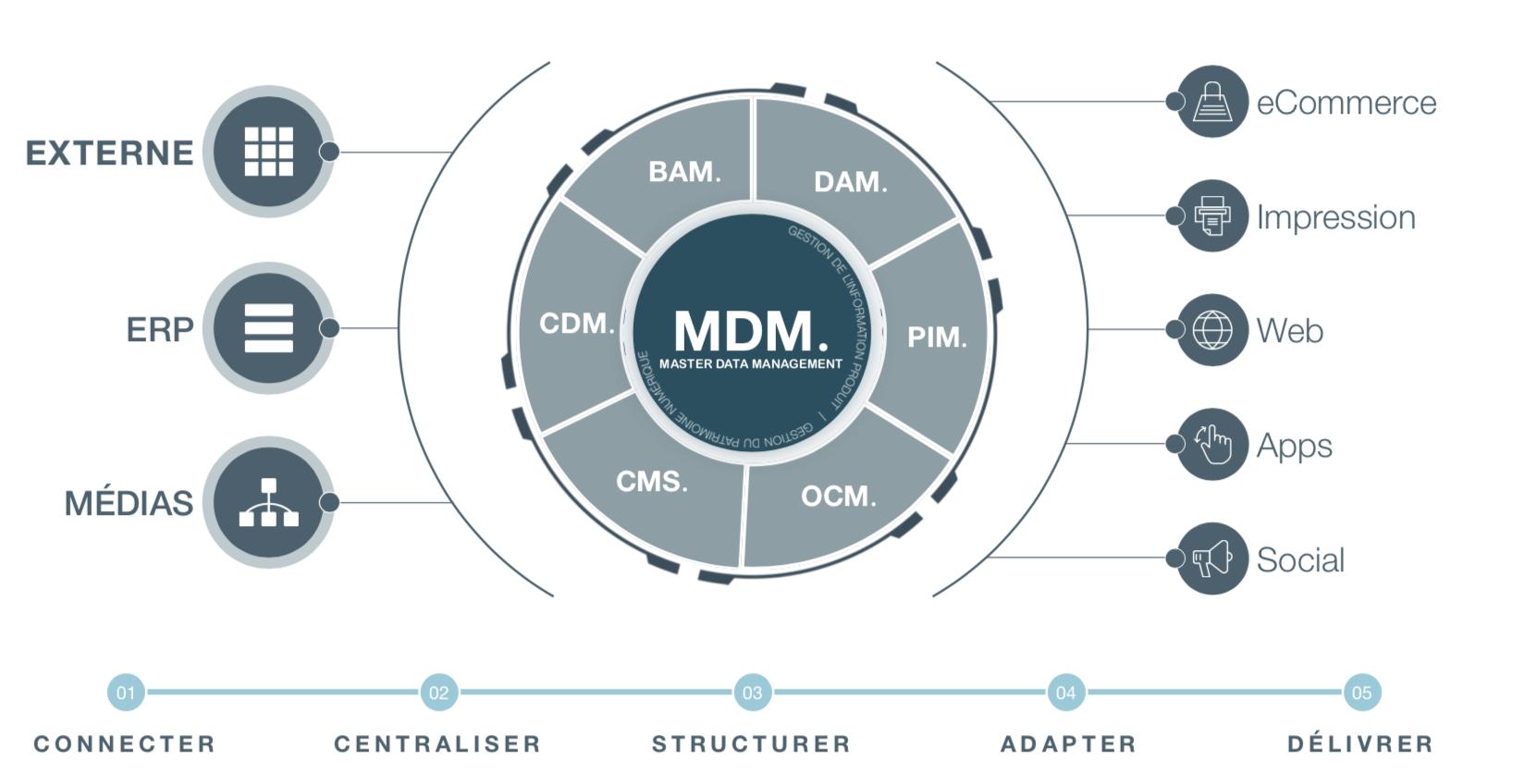 Le master data management pour unifier vos données - webinar