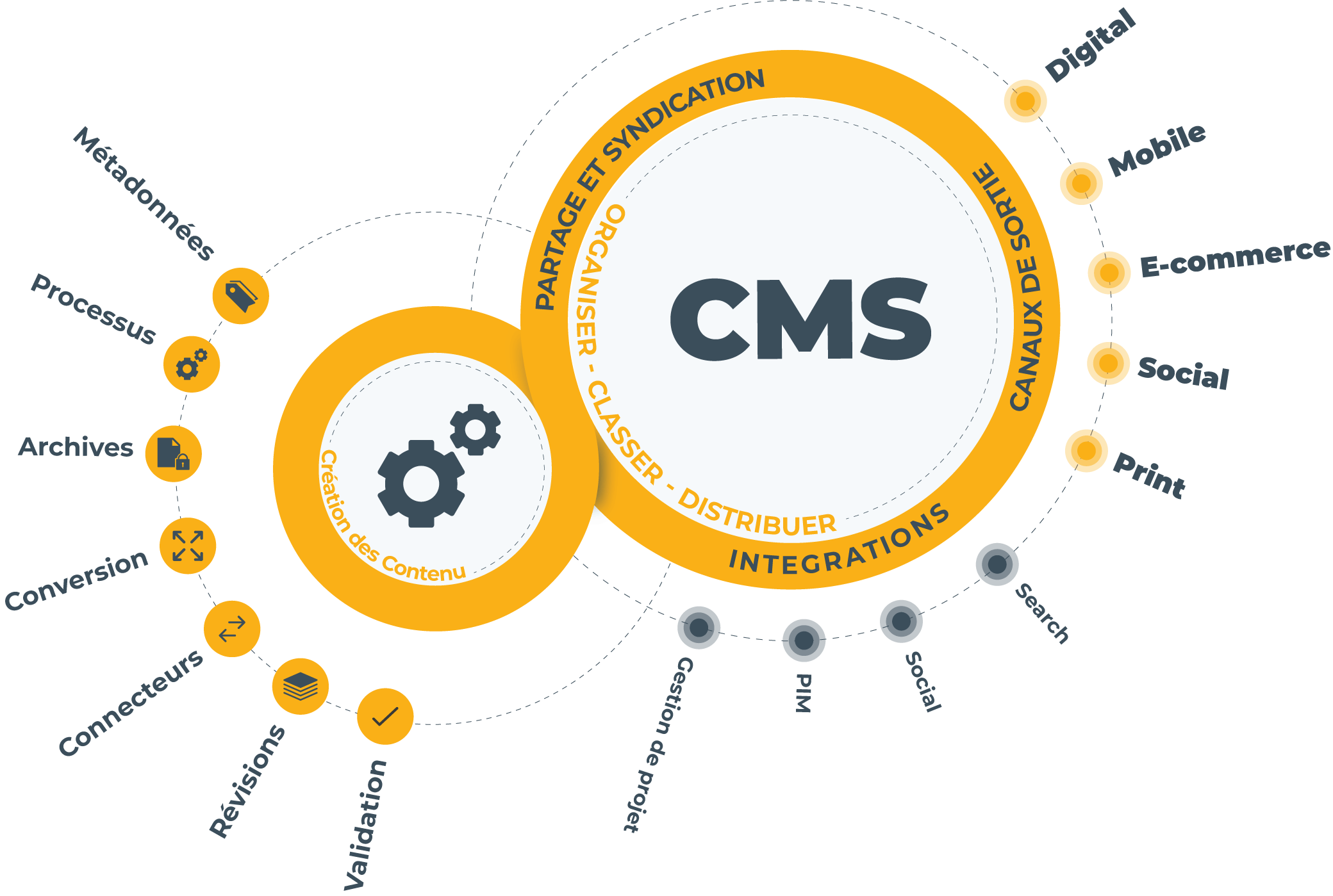 Le CMS permet de concevoir, gérer et mettre à jour des sites web ou applications mobiles, de manière dynamique