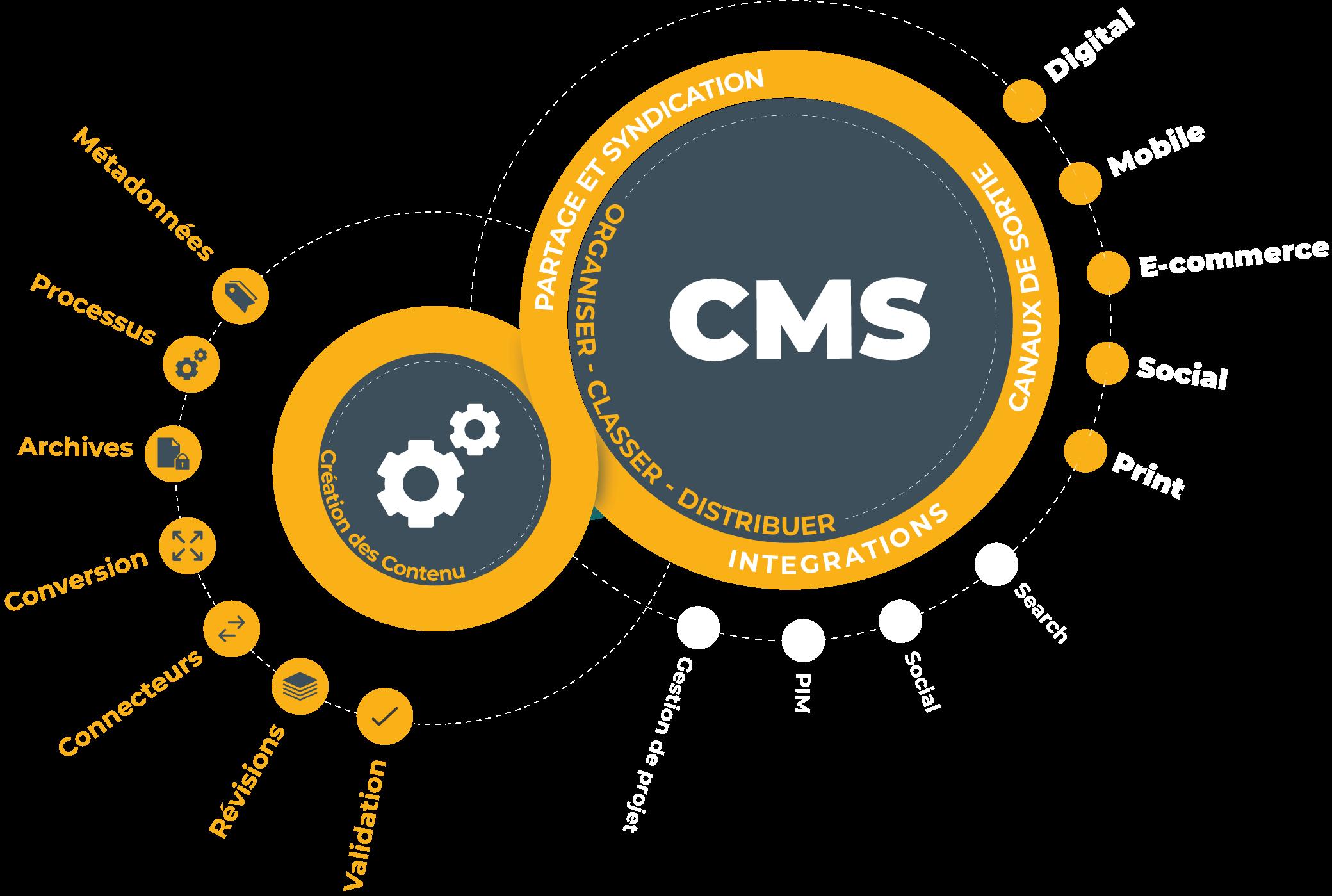 le CMS désigne la partie du modèle de données qui permet de gérer du contenu.