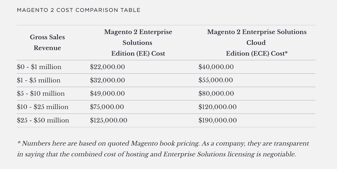 Les coûts d'une licence logicielle pour un site e-commerce