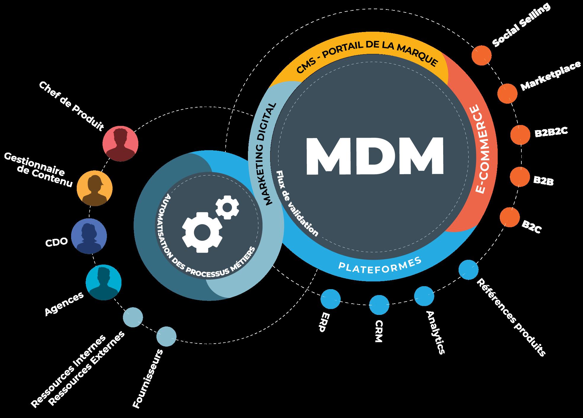 Le MDM englobe les concepts de PIM, DAM et CMS
