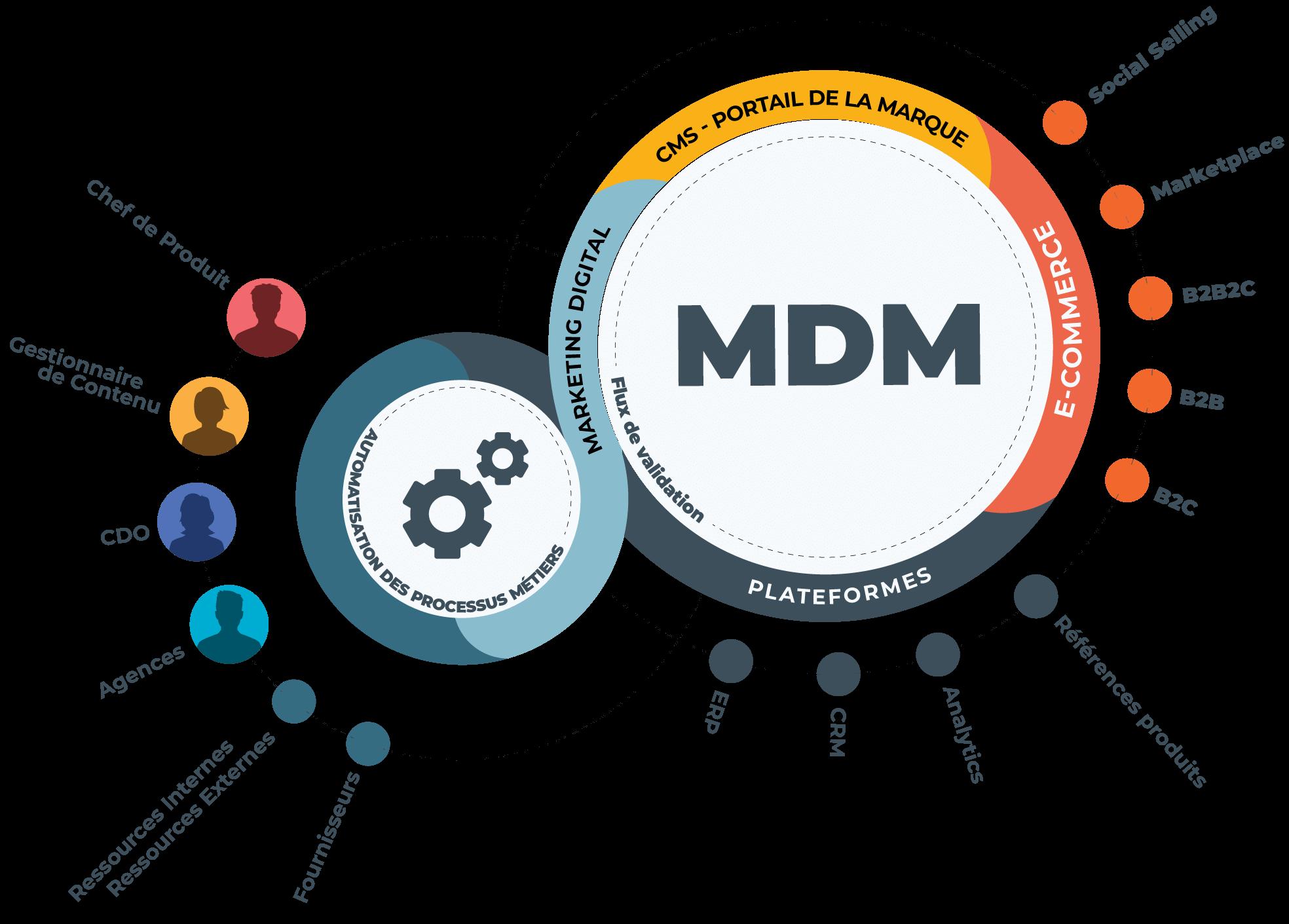 Le Master Data Management (MDM) est un gestionnaire de données marketing, produits, clients, employés, fournisseurs, fabricants, médias.