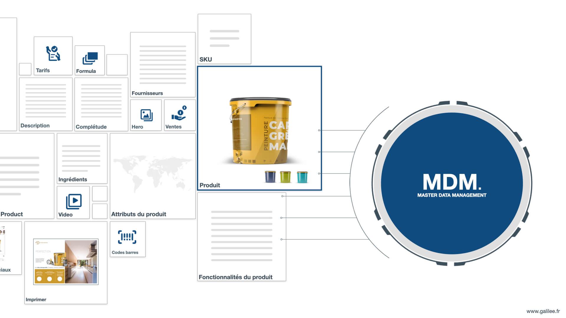 MDM pour centraliser toutes vos données d'entreprise au sein d'un référentiel unique