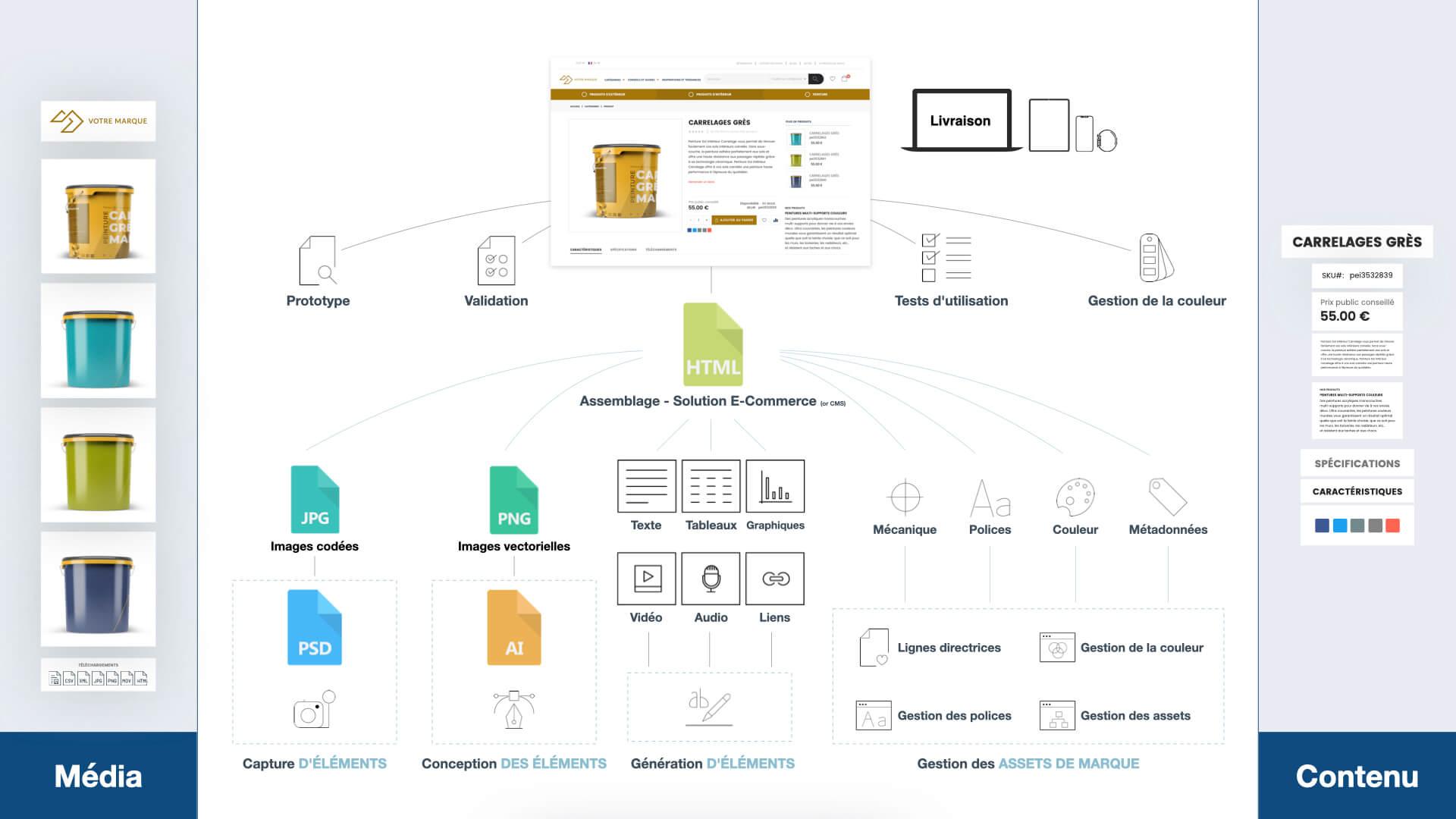Toutes vos données d'entreprise gérées au sein d'un référentiel unique : le master data management