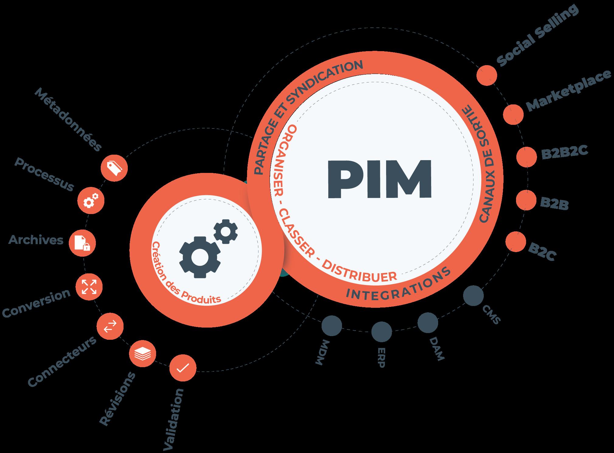 Le PIM pour gérer vos informations produits