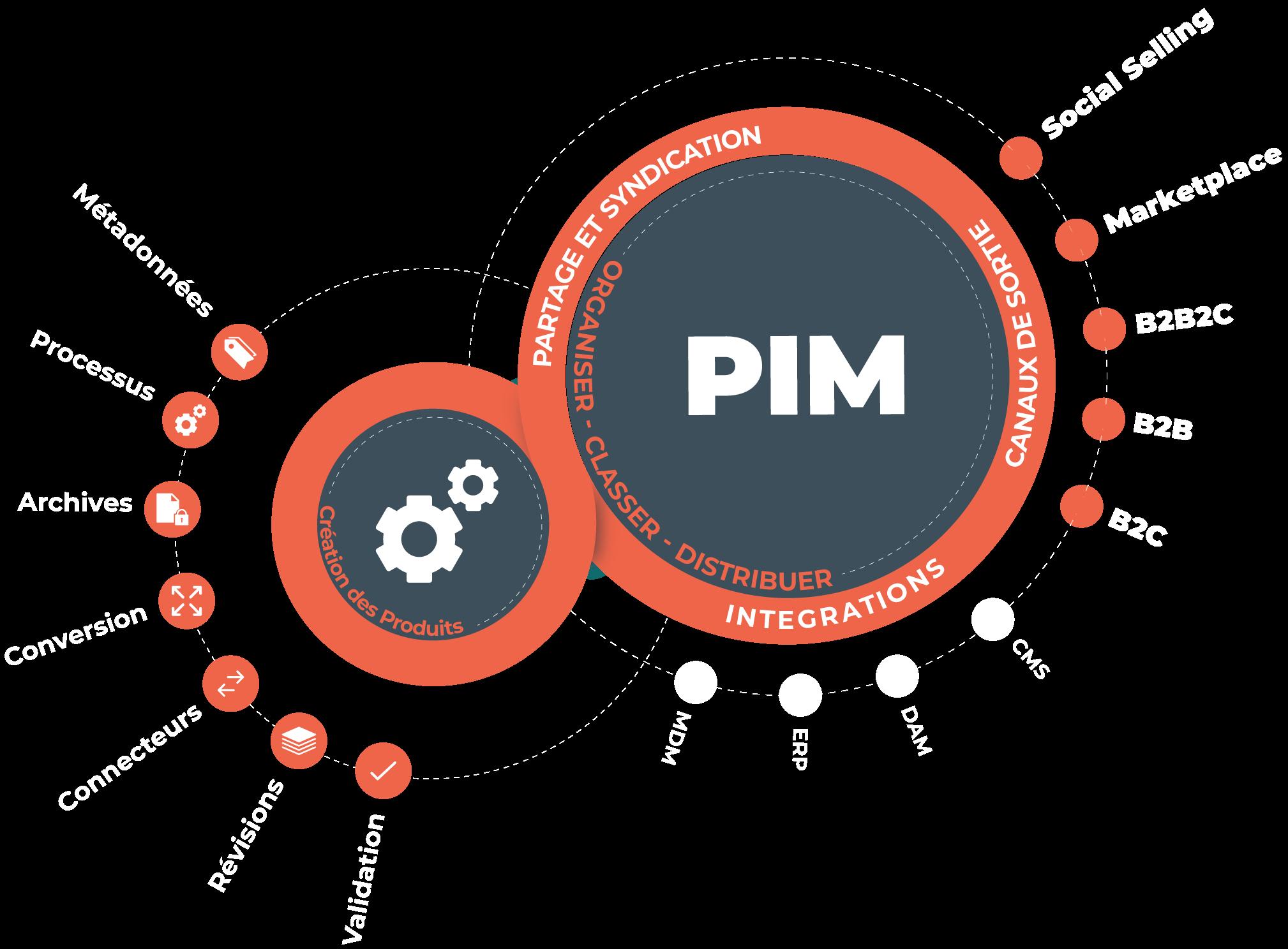 Le PIM, pour Product Information Management, permet à l'entreprise de créer, stocker et gérer l'ensemble des données produits.