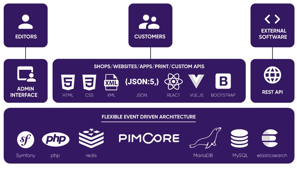 Architecture de Pimcore X